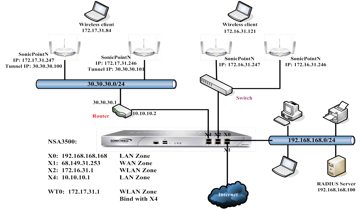 Setup Sonicwall Vpn Behind Router - Router Image Oakwoodclub Org