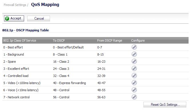 802 1p and DSCP QoS