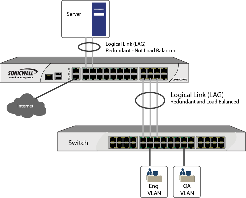 About Link Aggregation