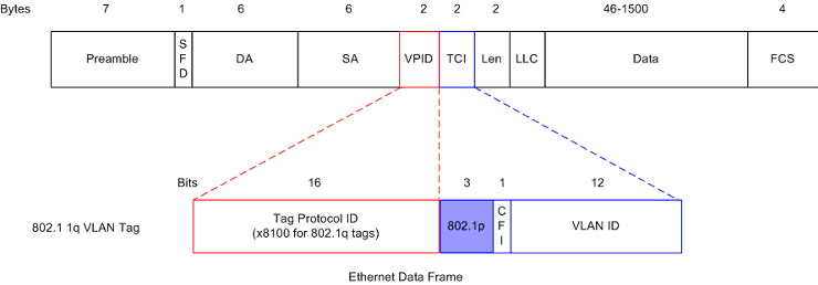 8021p Standard Wherein 3 Bits Of An Additional 16 Inserted Into The Header Ethernet Frame Can Be Used To Designate Priority