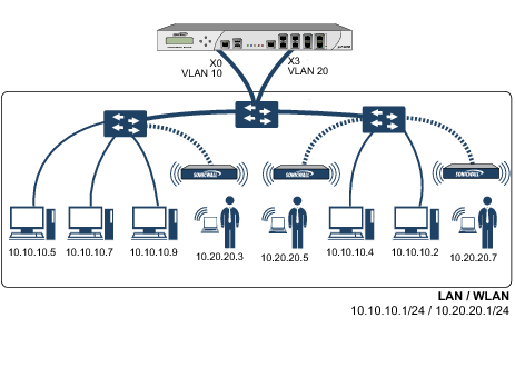 Virtual Interfaces (VLAN)