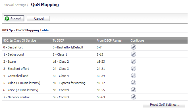 For Example According To The Default Table An 8021p Tag With A Value Of 2 Will Be Outbound Mapped DSCP 16 While 43
