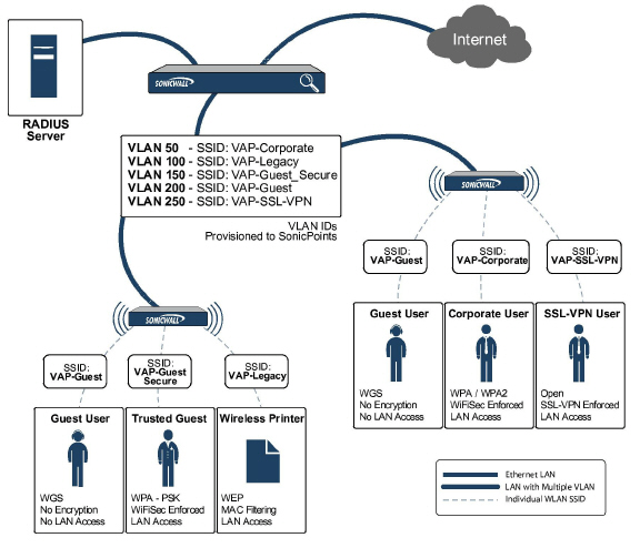 for more information on sonicos secure wireless features refer to the sonicwall secure wireless